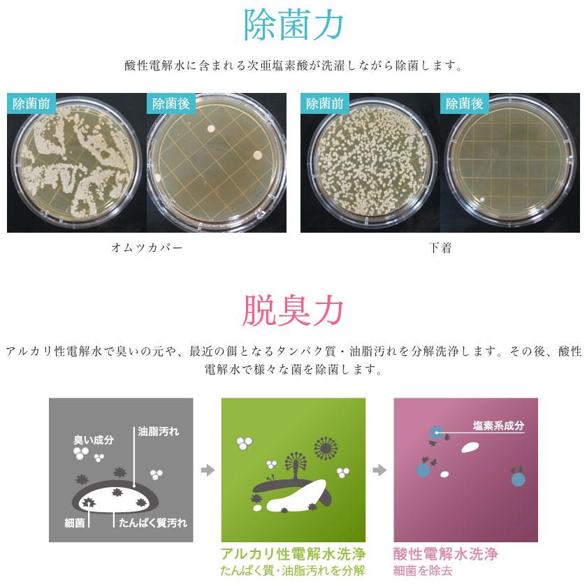 【除菌力】酸性電解水に含まれる次亜塩素酸が洗濯しながら除菌します。【脱臭力】アルカリ性電解水で臭いの元や、最近の餌となるタンパク質・油脂汚れを分解洗浄します。その後、酸性電解水で様々な菌を除菌します。