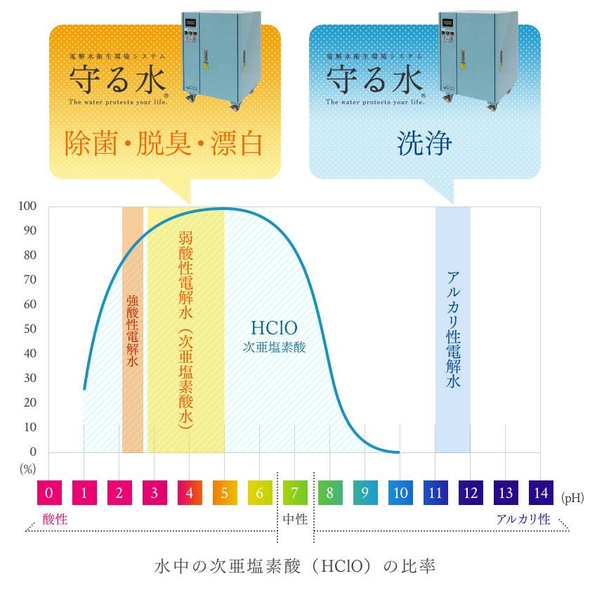 水中の次亜塩素酸(HClO)の比率